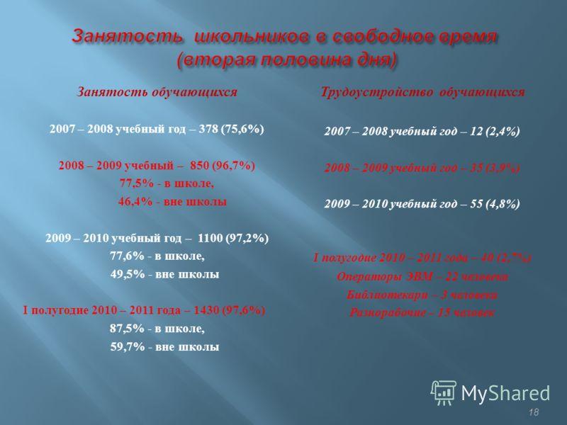 Занятость обучающихся 2007 – 2008 учебный год – 378 (75,6%) 2008 – 2009 учебный – 850 (96,7%) 77,5% - в школе, 46,4% - вне школы 2009 – 2010 учебный год – 1100 (97,2%) 77,6% - в школе, 49,5% - вне школы I полугодие 2010 – 2011 года – 1430 (97,6%) 87,