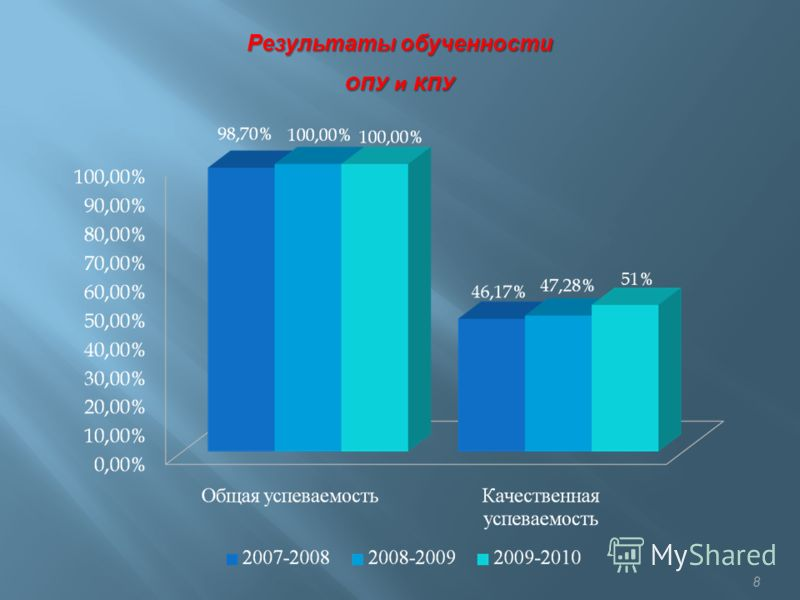 8 Результаты обученности ОПУ и КПУ