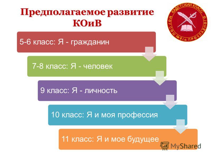 Предполагаемое развитие КОиВ 5-6 класс: Я - гражданин 7-8 класс: Я - человек9 класс: Я - личность10 класс: Я и моя профессия11 класс: Я и мое будущее