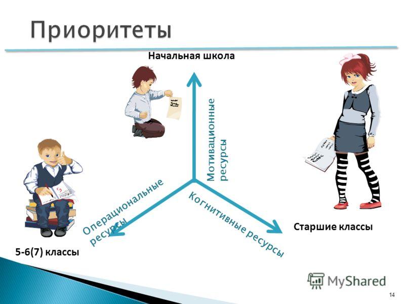 14 Мотивационные ресурсы Когнитивные ресурсы Операциональные ресурсы Начальная школа Старшие классы 5-6(7) классы