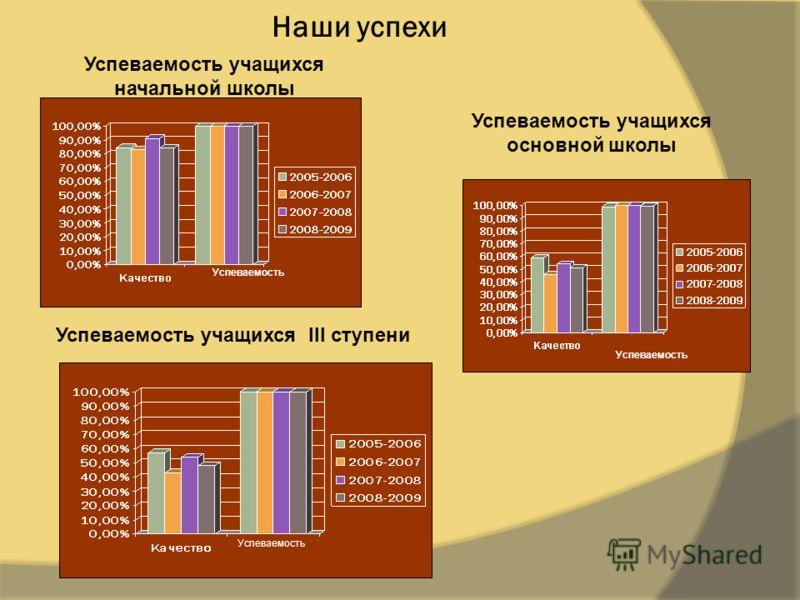 Успеваемость учащихся начальной школы Успеваемость учащихся основной школы Успеваемость учащихся III ступени Успеваемость Наши успехи