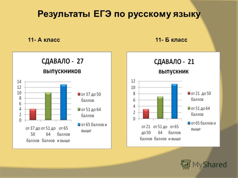 Результаты ЕГЭ по русскому языку 11- А класс11- Б класс