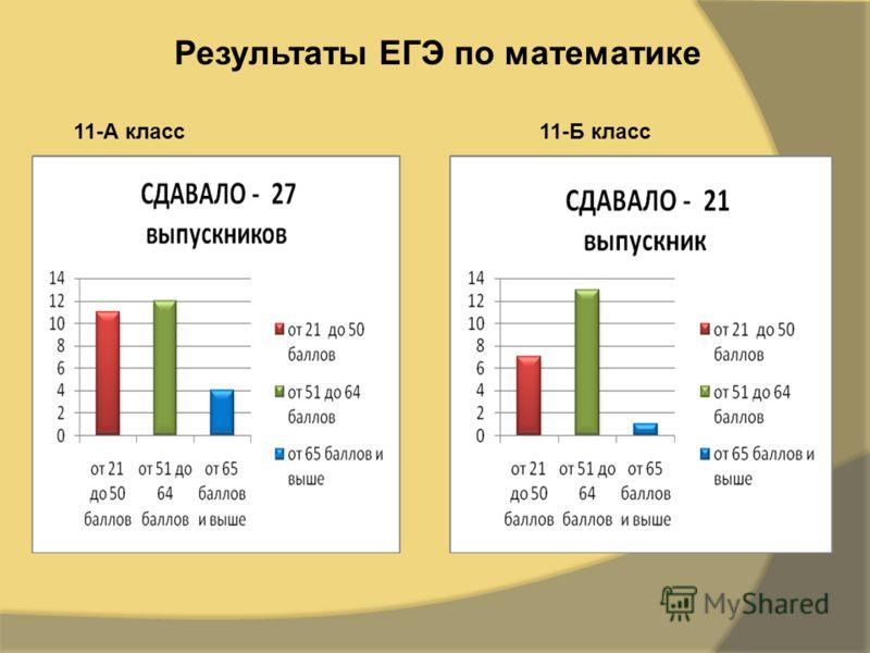 Результаты ЕГЭ по математике 11-А класс11-Б класс