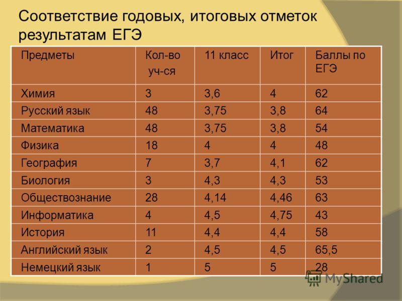 ПредметыКол-во уч-ся 11 классИтогБаллы по ЕГЭ Химия33,6462 Русский язык483,753,864 Математика483,753,854 Физика184448 География73,74,162 Биология34,3 53 Обществознание284,144,4663 Информатика44,54,7543 История114,4 58 Английский язык24,5 65,5 Немецки