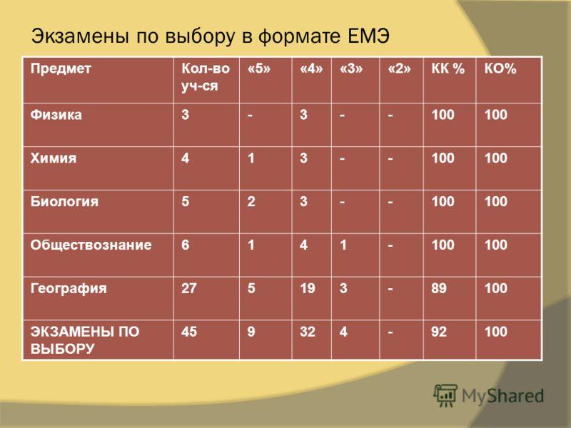 Экзамены по выбору в формате ЕМЭ ПредметКол-во уч-ся «5»«4»«3»«2»КК %КО% Физика3-3--100 Химия413--100 Биология523--100 Обществознание6141-100 География275193-89100 ЭКЗАМЕНЫ ПО ВЫБОРУ 459324-92100