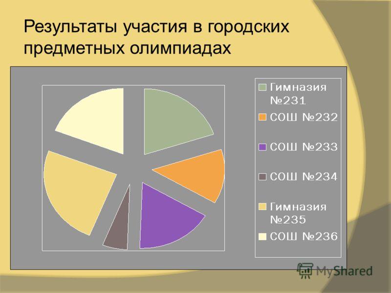 Результаты участия в городских предметных олимпиадах