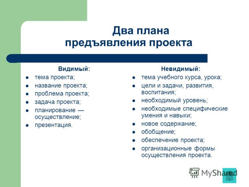 Два плана предъявления проекта Видимый: тема проекта; название проекта; проблема проекта; задача проекта; планирование осуществление; презентация. Невидимый: тема учебного курса, урока; цели и задачи, развития, воспитания; необходимый уровень; необхо