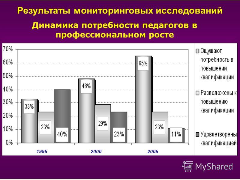 Результаты мониторинговых исследований Динамика потребности педагогов в профессиональном росте 2005 1995 2000 2005