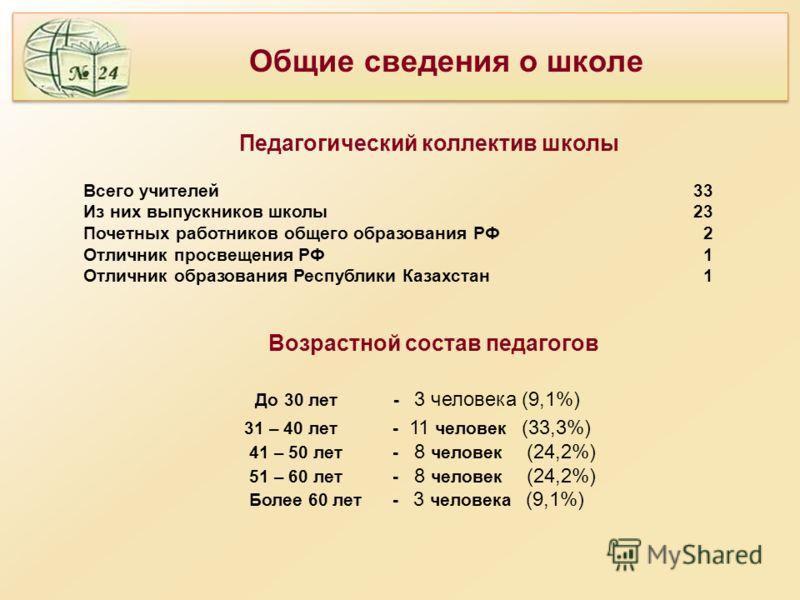 Всего учителей 33 Из них выпускников школы 23 Почетных работников общего образования РФ 2 Отличник просвещения РФ 1 Отличник образования Республики Казахстан 1 Возрастной состав педагогов До 30 лет - 3 человека (9,1%) 31 – 40 лет - 11 человек (33,3%)