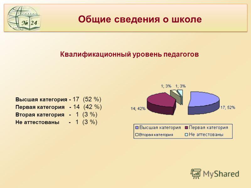 Квалификационный уровень педагогов Высшая категория - 17 (52 %) Первая категория - 14 (42 %) Вторая категория - 1 (3 %) Не аттестованы - 1 (3 %) Общие сведения о школе