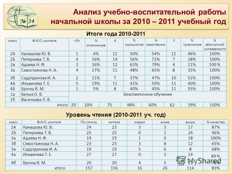 Анализ учебно-воспитательной работы начальной школы за 2010 – 2011 учебный год Итоги года 2010-2011 классФ.И.О. учителя«5»% отличников 4 % хорошистов % качественно 3% троечников % абсолютной успеваемости 2АКанашова Ю. В.14%1250%54%1146%100% 2БПетерне