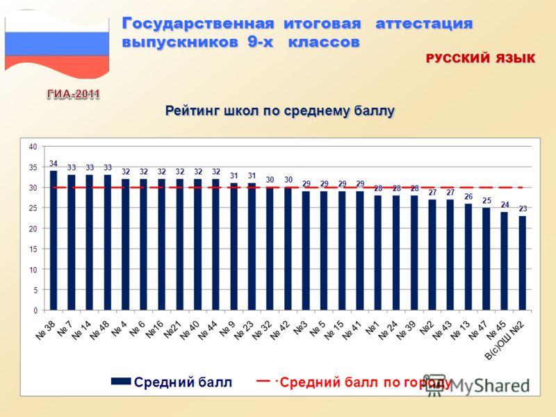 Рейтинг школ по среднему баллу Государственная итоговая аттестация выпускников 9-х классов РУССКИЙ ЯЗЫК