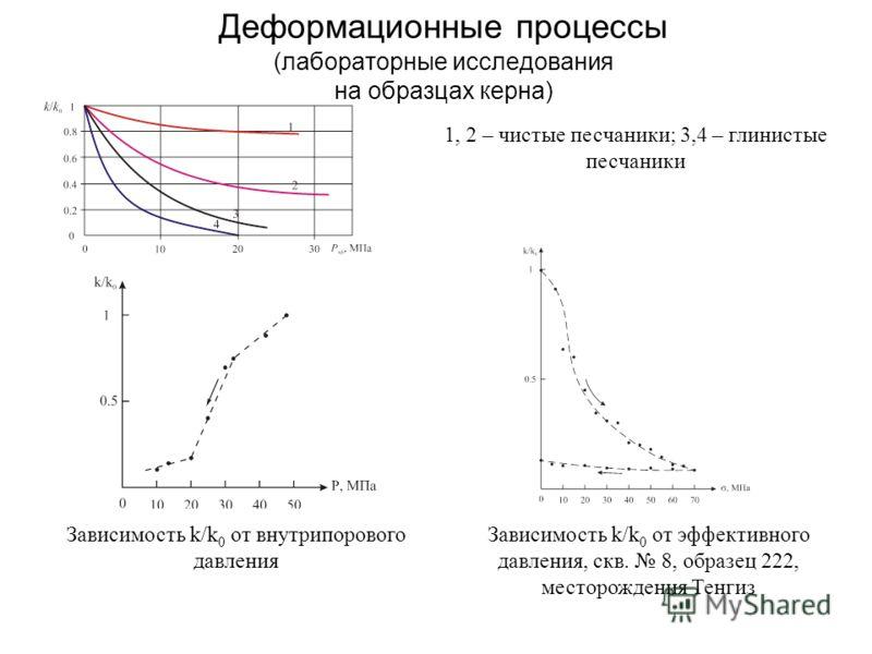 Деформационные процессы (лабораторные исследования на образцах керна) 1, 2 – чистые песчаники; 3,4 – глинистые песчаники Зависимость k/k 0 от эффективного давления, скв. 8, образец 222, месторождения Тенгиз Зависимость k/k 0 от внутрипорового давлени