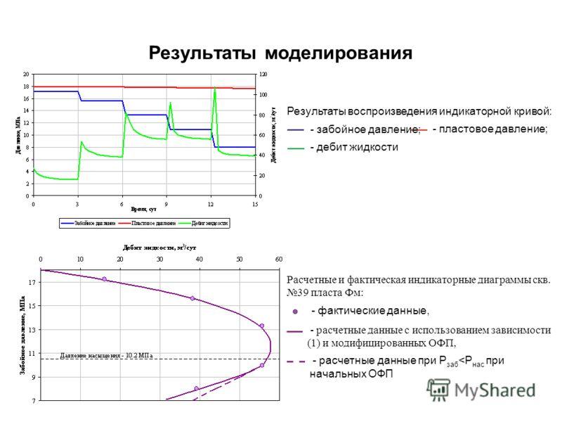 Результаты моделирования Результаты воспроизведения индикаторной кривой: - забойное давление; - пластовое давление; - дебит жидкости Расчетные и фактическая индикаторные диаграммы скв. 39 пласта Фм: - фактические данные, - расчетные данные с использо