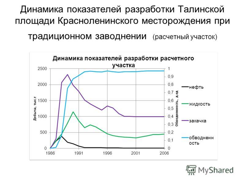 Динамика показателей разработки Талинской площади Красноленинского месторождения при традиционном заводнении (расчетный участок)