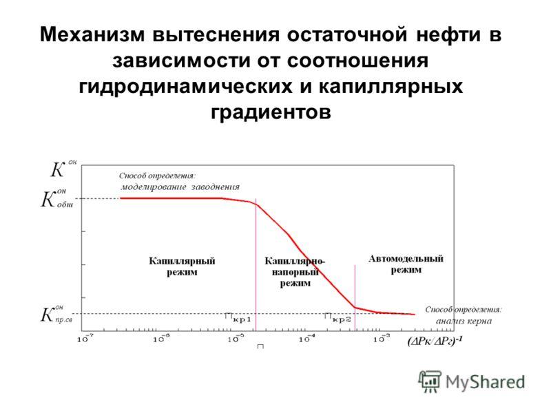 Механизм вытеснения остаточной нефти в зависимости от соотношения гидродинамических и капиллярных градиентов