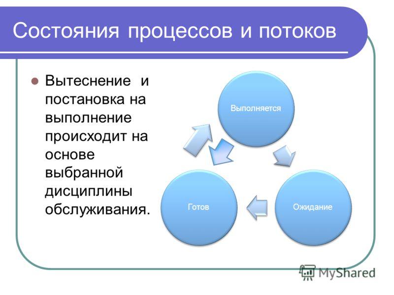 Состояния процессов и потоков Вытеснение и постановка на выполнение происходит на основе выбранной дисциплины обслуживания. ВыполняетсяОжиданиеГотов