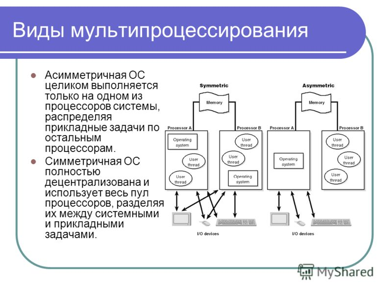 Виды мультипроцессирования Асимметричная ОС целиком выполняется только на одном из процессоров системы, распределяя прикладные задачи по остальным процессорам. Симметричная ОС полностью децентрализована и использует весь пул процессоров, разделяя их