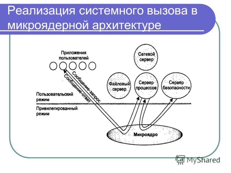 Реализация системного вызова в микроядерной архитектуре