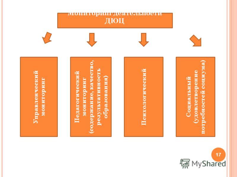 17 Мониторинг деятельности ДЮЦ Управленческий мониторинг Педагогический мониторинг (содержание, качество, результативность образования) Психологический Социальный (удовлетворение потребностей социума)