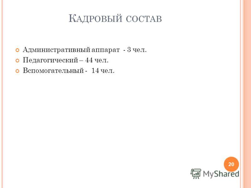 К АДРОВЫЙ СОСТАВ Административный аппарат - 3 чел. Педагогический – 44 чел. Вспомогательный - 14 чел. 20