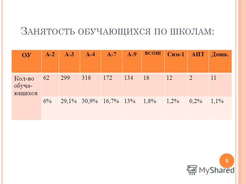 З АНЯТОСТЬ ОБУЧАЮЩИХСЯ ПО ШКОЛАМ : ОУ А-2А-3А-4А-7А-9 ВСОШ Сим-1АИТДошк. Кол-во обуча- ющихся 622993181721341812211 6%29,1%30,9%16,7%13%1,8%1,2%0,2%1,1% 5