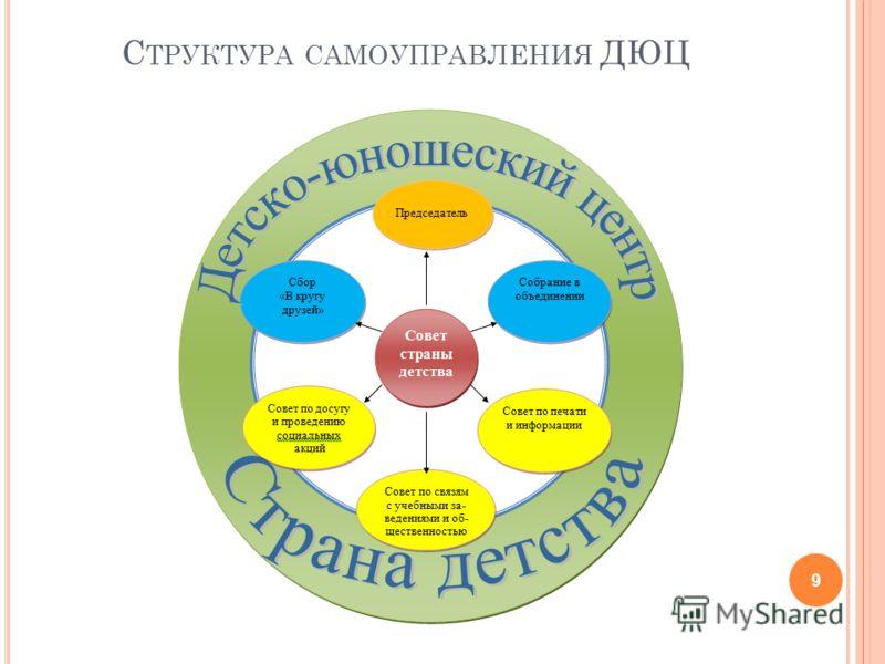 С ТРУКТУРА САМОУПРАВЛЕНИЯ ДЮЦ 9