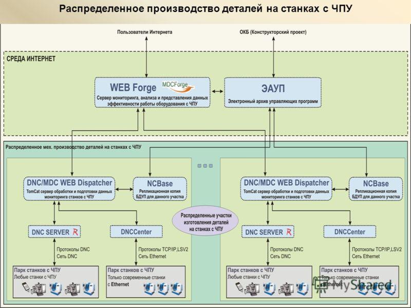 Распределенное производство деталей на станках с ЧПУ