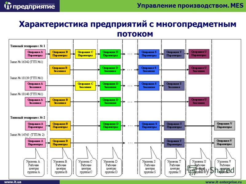 Характеристика предприятий с многопредметным потоком Управление производством. MES www.it-enterprise.ru