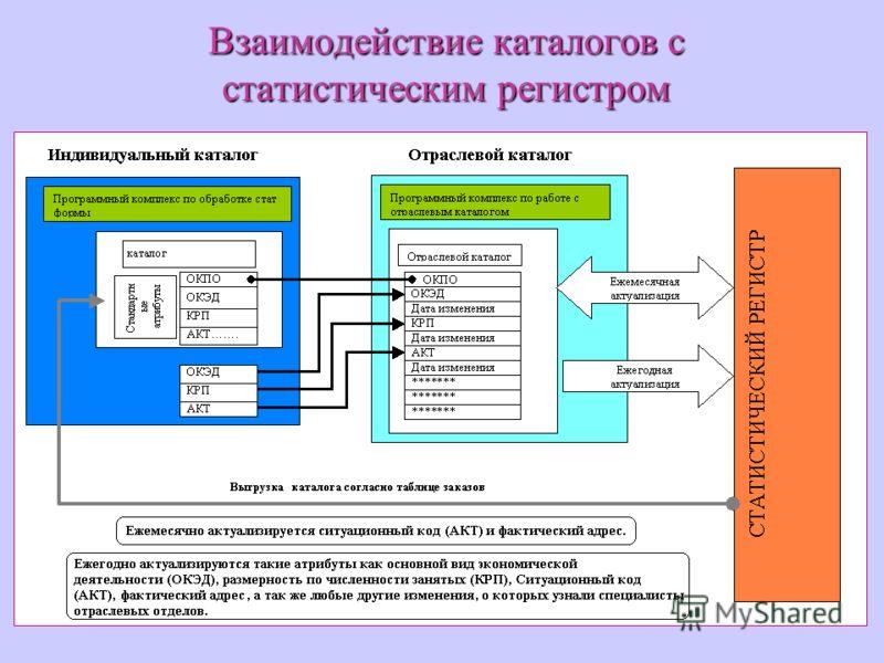 Взаимодействие каталогов с статистическим регистром