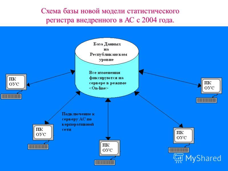 Схема базы новой модели статистического регистра внедренного в АС с 2004 года.