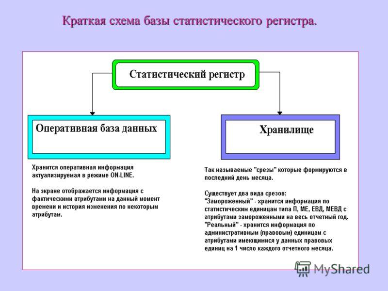 Краткая схема базы статистического регистра.