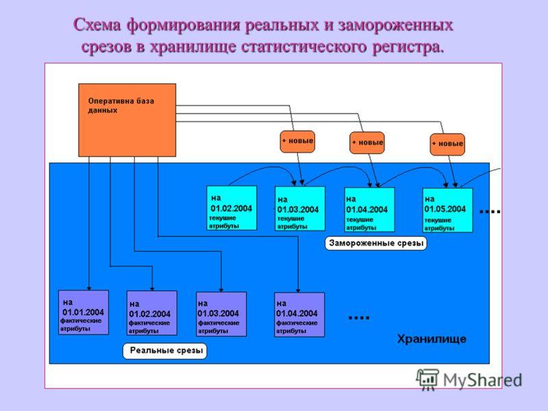 Схема формирования реальных и замороженных срезов в хранилище статистического регистра.