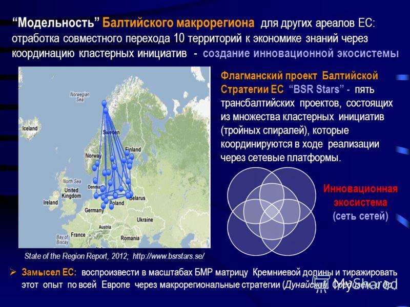 для других ареалов ЕС: отработка совместного перехода 10 территорий к экономике знаний через координацию кластерных инициатив создание инновационной экосистемыМодельность Балтийского макрорегиона для других ареалов ЕС: отработка совместного перехода