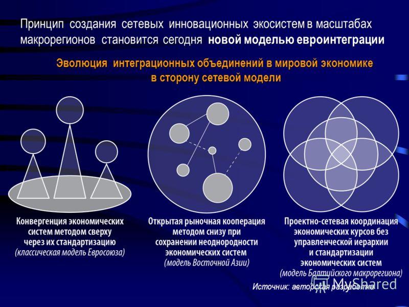 Источник: авторская разработка Принцип создания сетевых инновационных экосистем в масштабах макрорегионов становится сегодня новой моделью евроинтеграции Эволюция интеграционных объединений в мировой экономике в сторону сетевой модели в сторону сетев