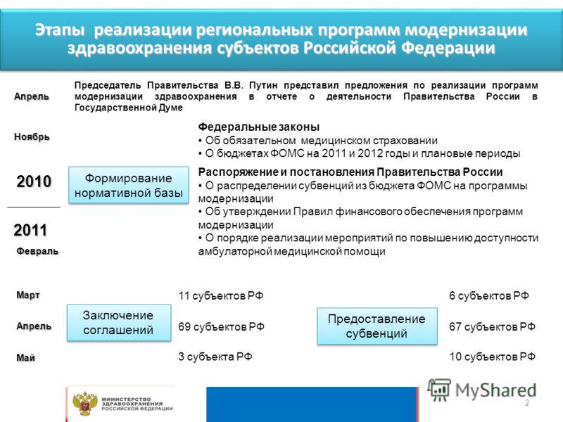 Этапы реализации региональных программ модернизации здравоохранения субъектов Российской Федерации 2010 2011 Федеральные законы Об обязательном медицинском страховании О бюджетах ФОМС на 2011 и 2012 годы и плановые периоды Формирование нормативной ба
