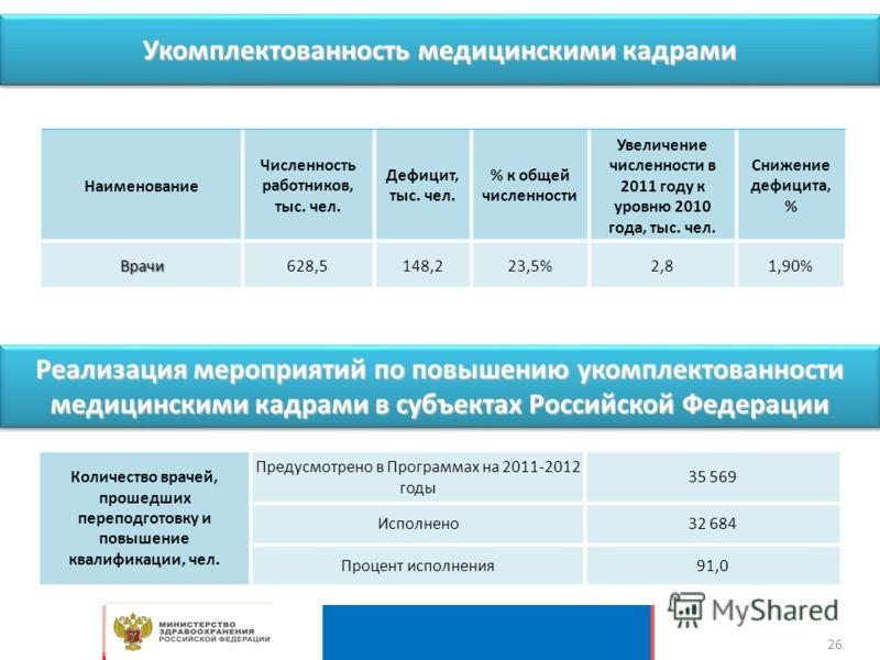 Реализация мероприятий по повышению укомплектованности медицинскими кадрами в субъектах Российской Федерации Количество врачей, прошедших переподготовку и повышение квалификации, чел. Предусмотрено в Программах на 2011-2012 годы 35 569 Исполнено32 68