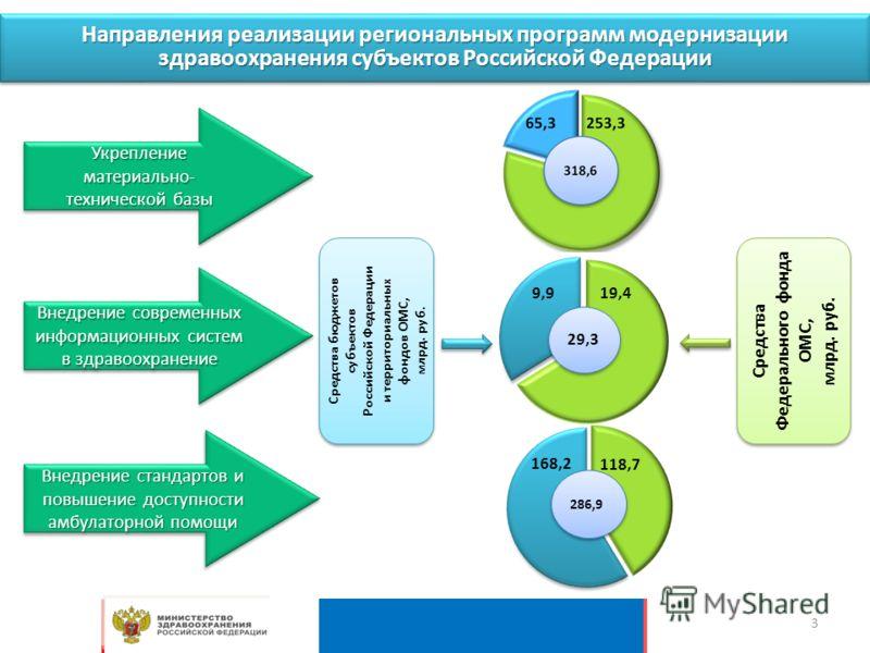 Направления реализации региональных программ модернизации здравоохранения субъектов Российской Федерации Укрепление материально- технической базы Внедрение современных информационных систем в здравоохранение Внедрение стандартов и повышение доступнос