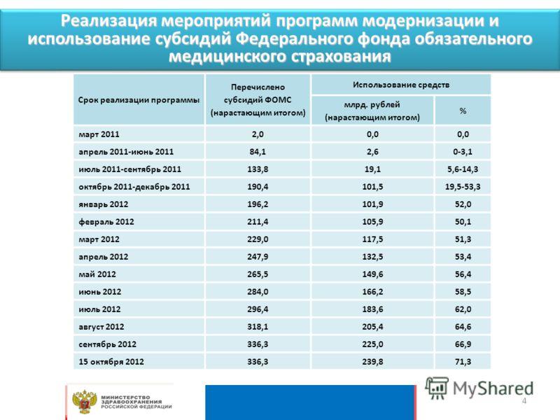 Срок реализации программы Перечислено субсидий ФОМС (нарастающим итогом) Использование средств млрд. рублей (нарастающим итогом) % март 20112,00,0 апрель 2011-июнь 201184,12,60-3,1 июль 2011-сентябрь 2011133,819,15,6-14,3 октябрь 2011-декабрь 2011190