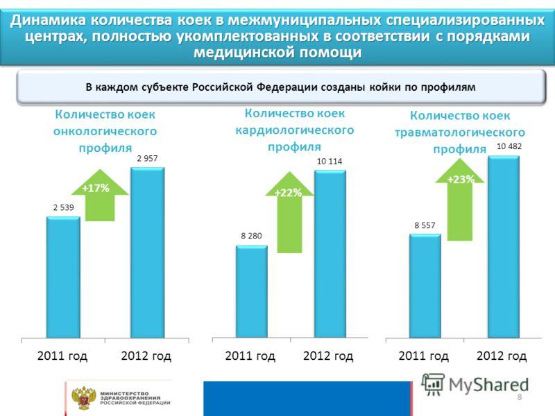Динамика количества коек в межмуниципальных специализированных центрах, полностью укомплектованных в соответствии с порядками медицинской помощи +23% В каждом субъекте Российской Федерации созданы койки по профилям 8