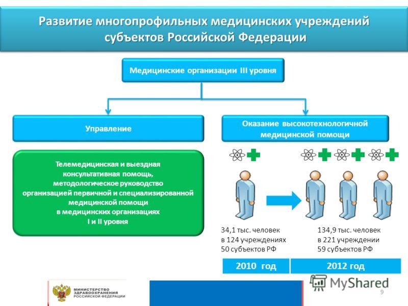 Развитие многопрофильных медицинских учреждений субъектов Российской Федерации Медицинские организации III уровня Управление Оказание высокотехнологичной медицинской помощи Телемедицинская и выездная консультативная помощь, методологическое руководст
