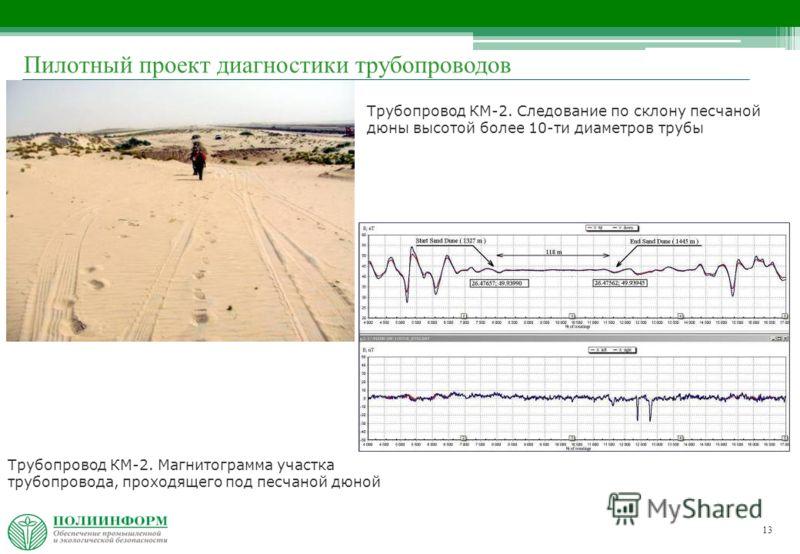 13 Трубопровод КМ-2. Следование по склону песчаной дюны высотой более 10-ти диаметров трубы Трубопровод КМ-2. Магнитограмма участка трубопровода, проходящего под песчаной дюной Пилотный проект диагностики трубопроводов