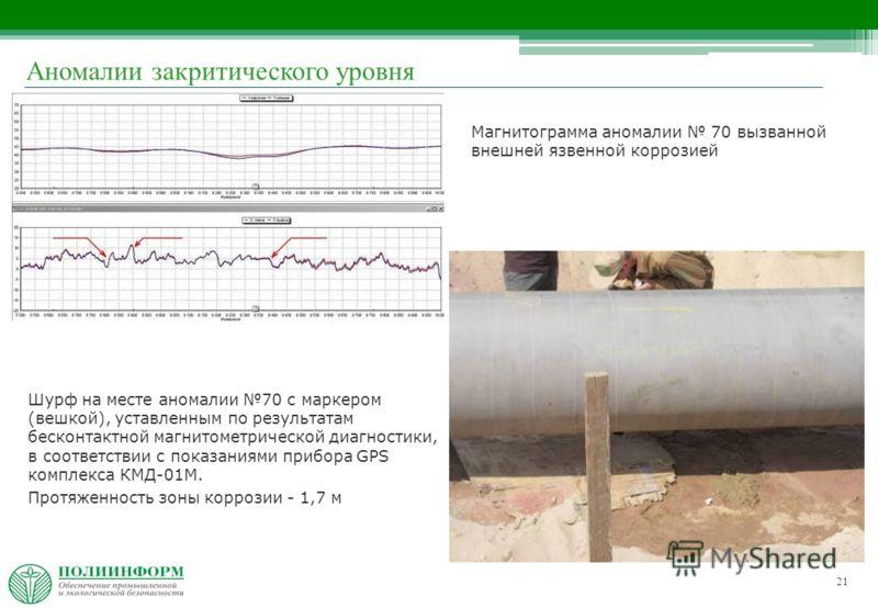 21 Шурф на месте аномалии 70 с маркером (вешкой), уставленным по результатам бесконтактной магнитометрической диагностики, в соответствии с показаниями прибора GPS комплекса КМД-01М. Протяженность зоны коррозии - 1,7 м Магнитограмма аномалии 70 вызва