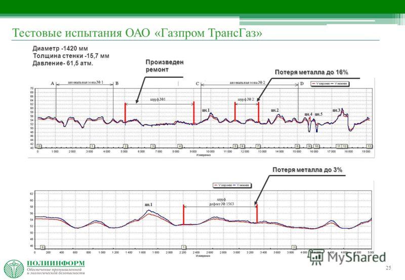 25 Диаметр -1420 мм Толщина стенки -15,7 мм Давление- 61,5 атм. Потеря металла до 16% Потеря металла до 3% Произведен ремонт Тестовые испытания ОАО «Газпром ТрансГаз»