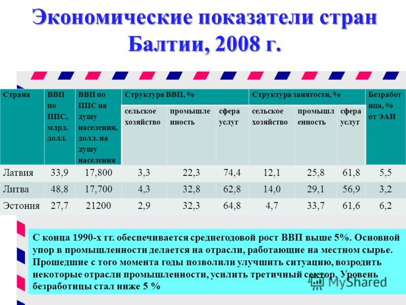 Экономические показатели стран Балтии, 2008 г. Страна ВВП по ППС, млрд. долл. ВВП по ППС на душу населения, долл. на душу населения Структура ВВП, %Структура занятости, % Безработ ица, % от ЭАН сельское хозяйство промышле нность сфера услуг сельское
