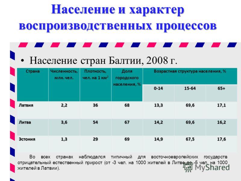 Население и характер воспроизводственных процессов Население стран Балтии, 2008 г. Страна Численность, млн. чел. Плотность, чел. на 1 км 2 Доля городского населения, % Возрастная структура населения, %0-1415-64 65+ Латвия2,23668 13,3 69,6 17,1 Литва3