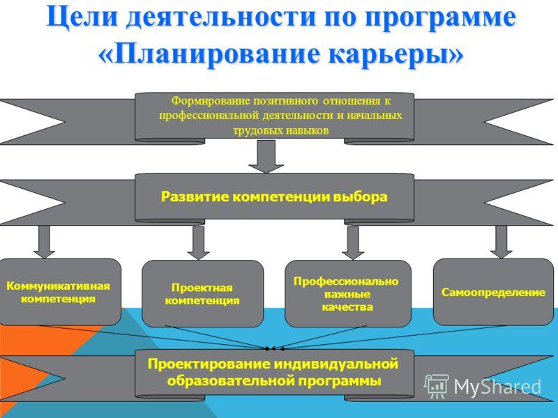 Цели деятельности по программе «Планирование карьеры» Проектирование индивидуальной образовательной программы Развитие компетенции выбора Коммуникативная компетенция Проектная компетенция Профессионально важные качества Самоопределение Формирование п