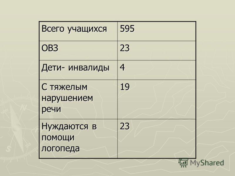 Всего учащихся 595 ОВЗ23 Дети- инвалиды 4 С тяжелым нарушением речи 19 Нуждаются в помощи логопеда 23