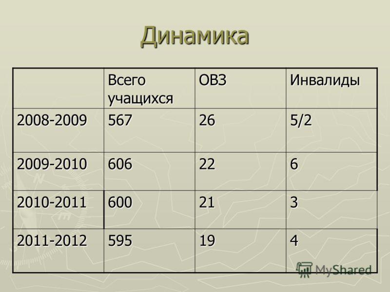 Динамика Всего учащихся ОВЗИнвалиды 2008-2009567265/2 2009-2010606226 2010-2011600213 2011-2012595194