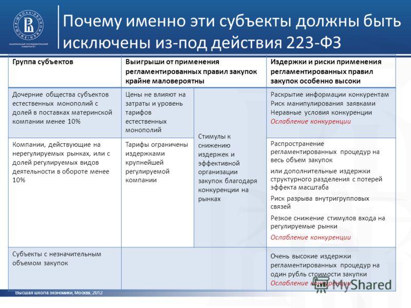 Высшая школа экономики, Москва, 2012 Почему именно эти субъекты должны быть исключены из-под действия 223-ФЗ фото Группа субъектовВыигрыши от применения регламентированных правил закупок крайне маловероятны Издержки и риски применения регламентирован
